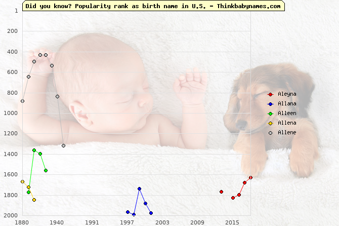 Top 2000 baby names ranking of Aleyna, Allana, Alleen, Allena, Allene in U.S.