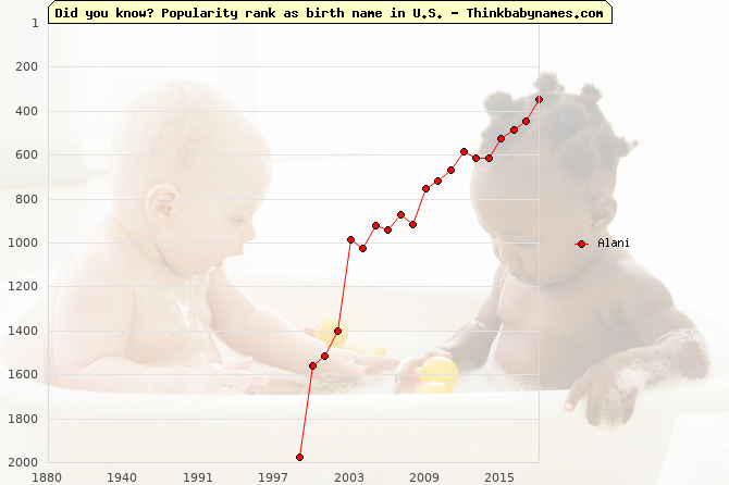 Top 2000 baby names ranking of Alani name in U.S.
