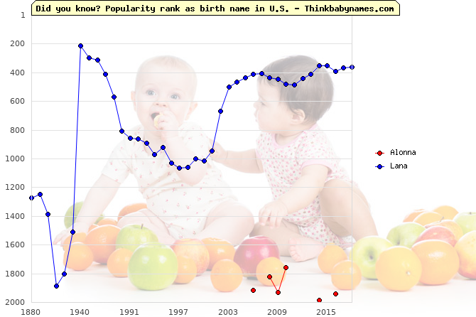 Top 2000 baby names ranking of Alonna, Lana in U.S.