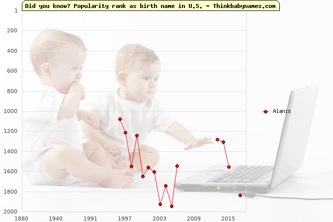 Top 2000 baby names ranking of Alanis name in U.S.
