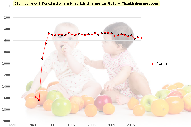 Top 2000 baby names ranking of Alanna name in U.S.