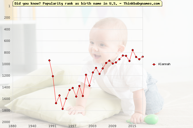 Top 2000 baby names ranking of Alannah name in U.S.