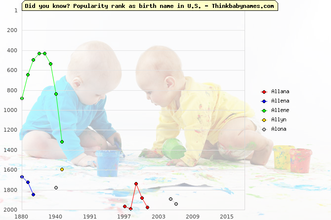 Top 2000 baby names ranking of Allana, Allena, Allene, Allyn, Alona in U.S.