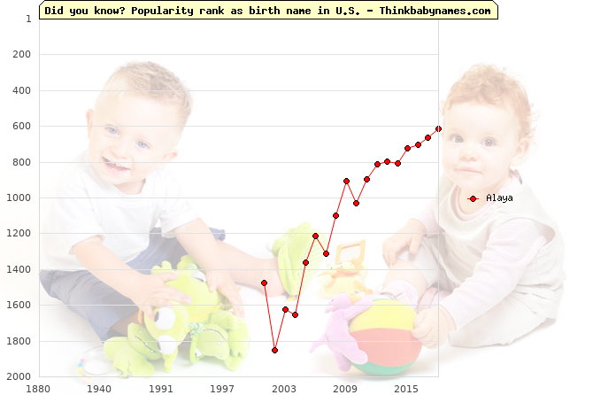 Top 2000 baby names ranking of Alaya name in U.S.