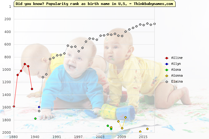 Top 2000 baby names ranking of Alline, Allyn, Alona, Alonna, Elaina in U.S.