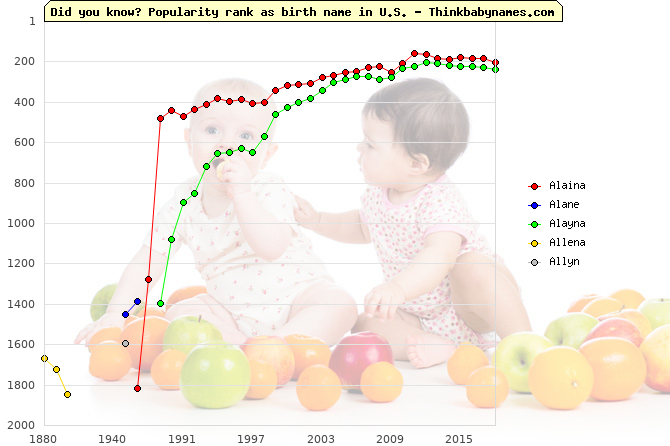 Top 2000 baby names ranking of Alaina, Alane, Alayna, Allena, Allyn in U.S.