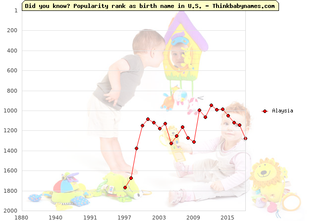 Top 2000 baby names ranking of Alaysia name in U.S.