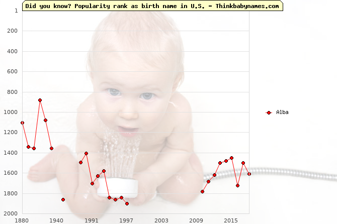 Top 2000 baby names ranking of Alba name in U.S.