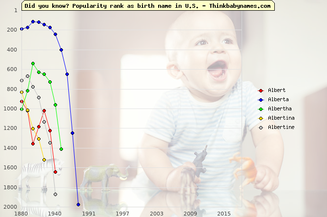 Top 2000 baby names ranking of Albert, Alberta, Albertha, Albertina, Albertine in U.S.