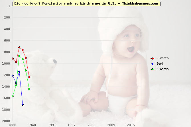 Top 2000 baby names ranking of Alverta, Bert, Elberta in U.S.