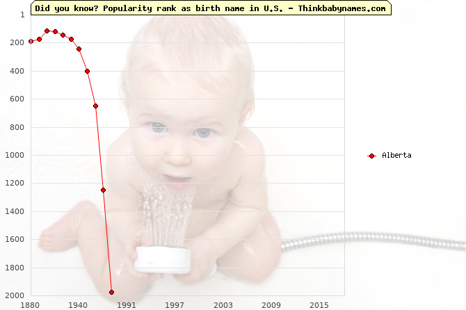 Top 2000 baby names ranking of Alberta name in U.S.