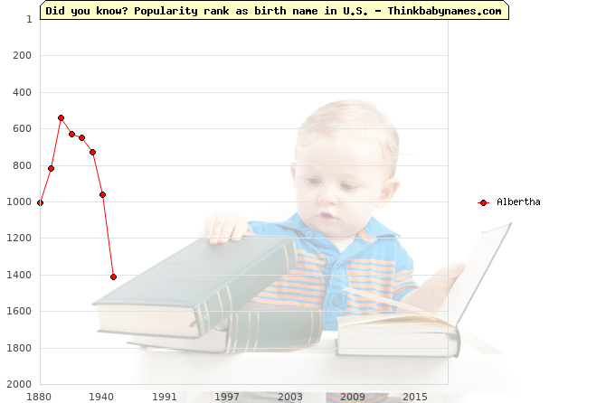 Top 2000 baby names ranking of Albertha name in U.S.