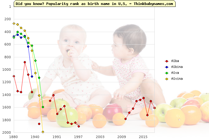 Top 2000 baby names ranking of Alba, Albina, Alva, Alvina in U.S.