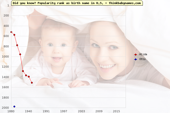 Top 2000 baby names ranking of Alida, Otto in U.S.