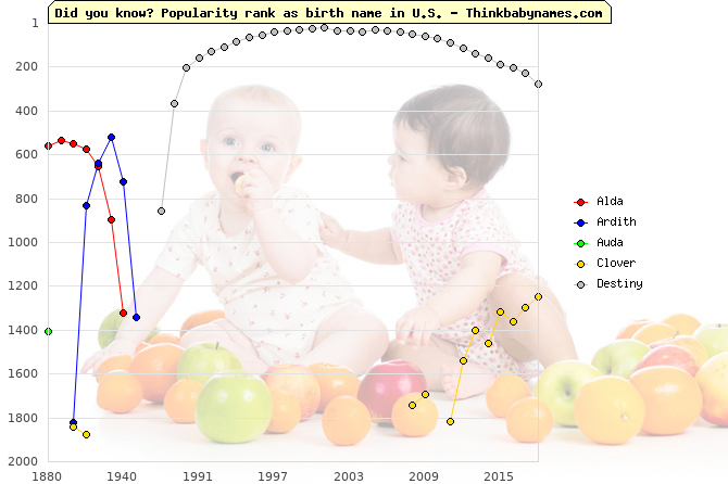 Top 2000 baby names ranking of Wealthy names: Alda, Ardith, Auda, Clover, Destiny