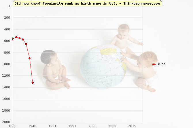 Top 2000 baby names ranking of Alda in U.S.