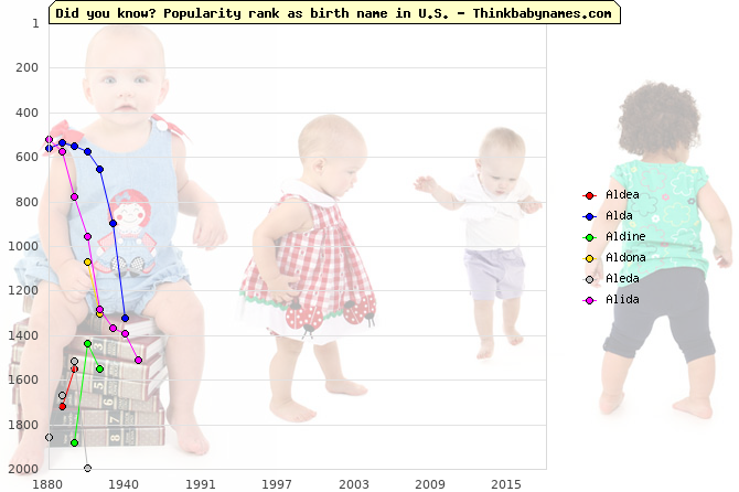 Top 2000 baby names ranking of Aldea, Alda, Aldine, Aldona, Aleda, Alida in U.S.