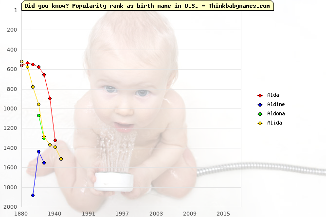 Top 2000 baby names ranking of Alda, Aldine, Aldona, Alida in U.S.