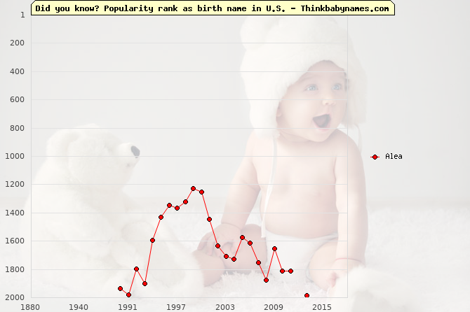 Top 2000 baby names ranking of Alea name in U.S.