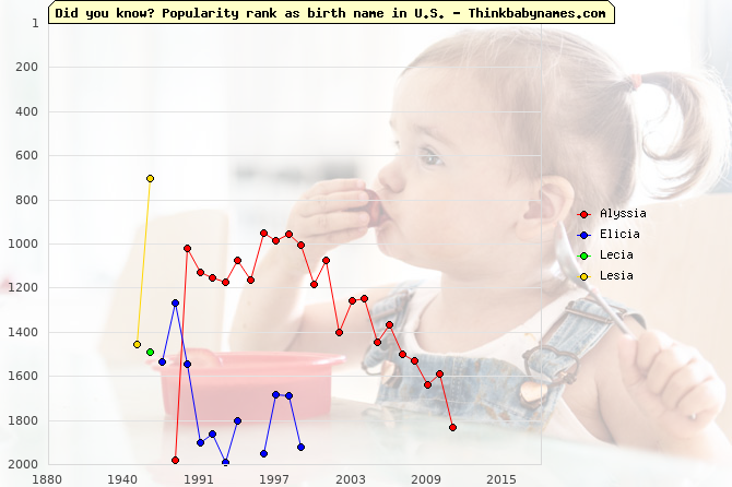 Top 2000 baby names ranking of Alyssia, Elicia, Lecia, Lesia in U.S.