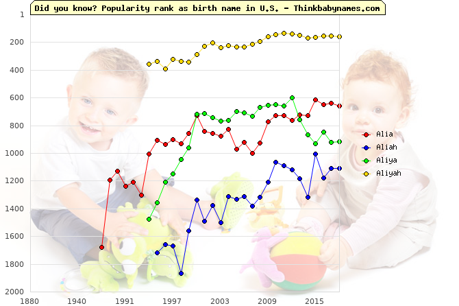 Top 2000 baby names ranking of Alia, Aliah, Aliya, Aliyah in U.S.