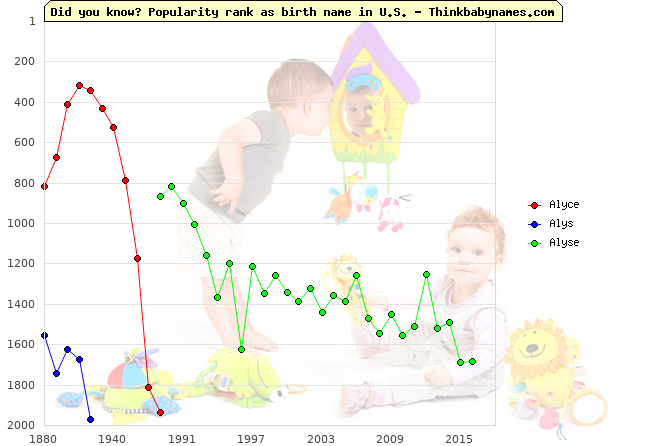 Top 2000 baby names ranking of Alyce, Alys, Alyse in U.S.