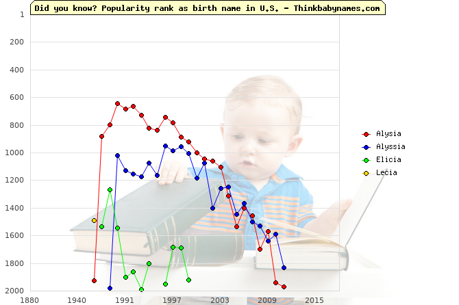 Top 2000 baby names ranking of Alysia, Alyssia, Elicia, Lecia in U.S.