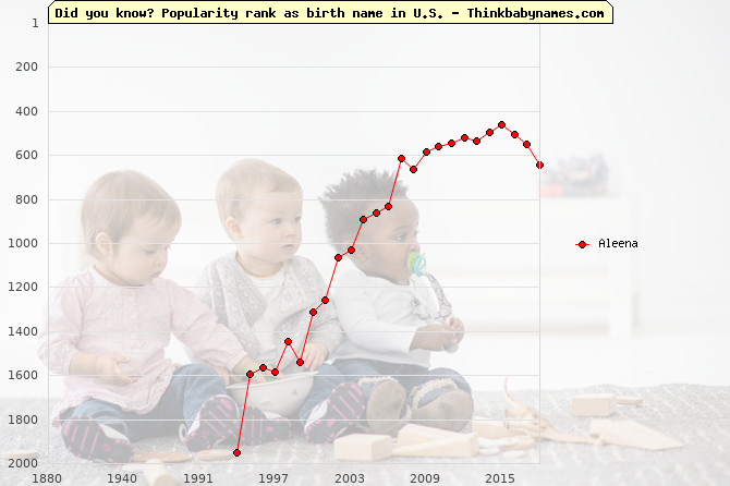 Top 1000 baby names ranking of Aleena name in U.S.