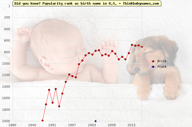 Top 2000 baby names ranking of Aliza, Alyza in U.S.