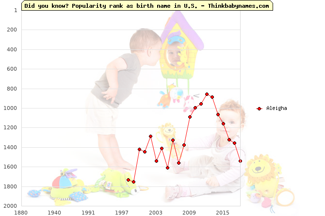 Top 2000 baby names ranking of Aleigha name in U.S.