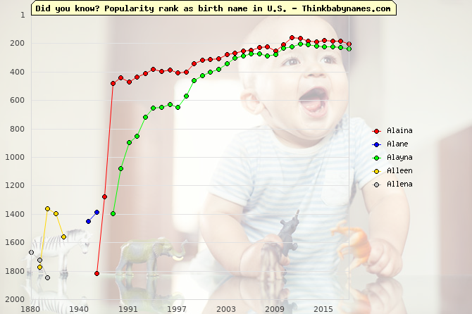 Top 2000 baby names ranking of Alaina, Alane, Alayna, Alleen, Allena in U.S.