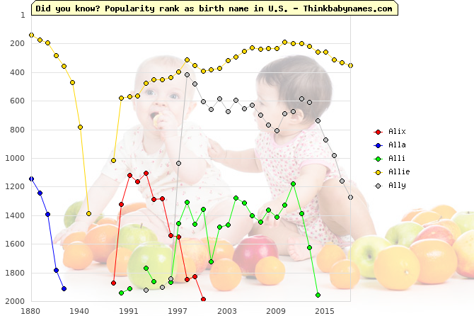 Top 2000 baby names ranking of Alix, Alla, Alli, Allie, Ally in U.S.