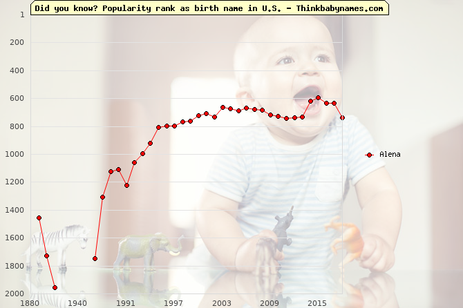 Top 2000 baby names ranking of Alena name in U.S.