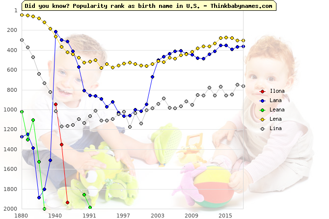 Top 2000 baby names ranking of Ilona, Lana, Leana, Lena, Lina in U.S.