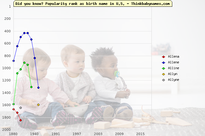 Top 2000 baby names ranking of Allena, Allene, Alline, Allyn, Allyne in U.S.