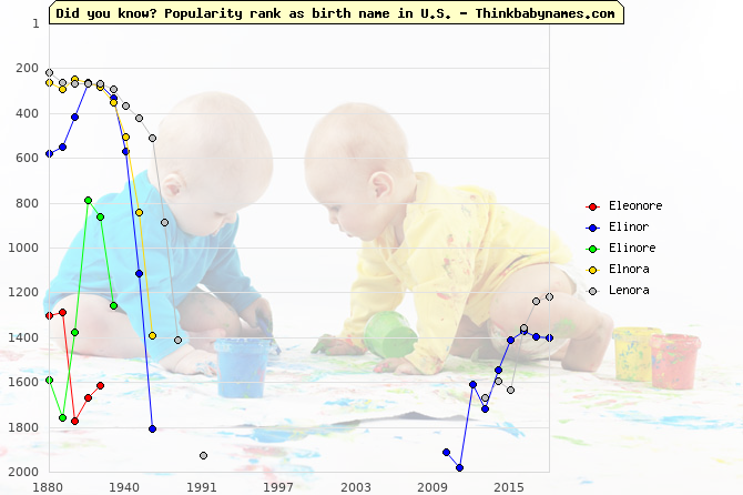Top 2000 baby names ranking of Eleonore, Elinor, Elinore, Elnora, Lenora in U.S.