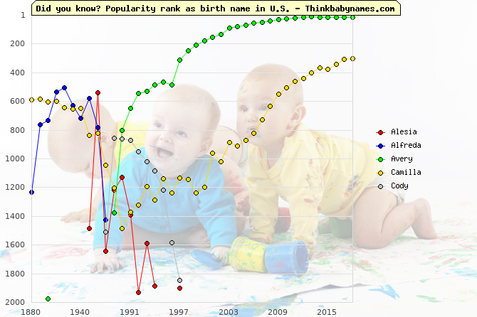 Top 1000 baby names ranking of Counsel names: Alesia, Alfreda, Avery, Camilla, Cody