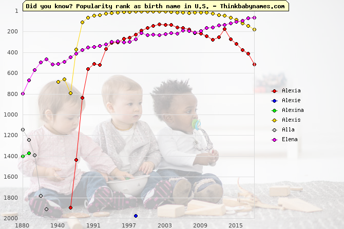 Top 2000 baby names ranking of Alexia, Alexie, Alexina, Alexis, Alla, Elena in U.S.