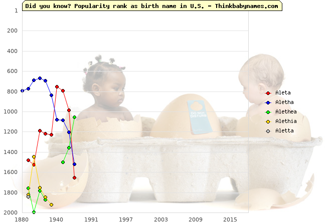 Top 2000 baby names ranking of Aleta, Aletha, Alethea, Alethia, Aletta in U.S.