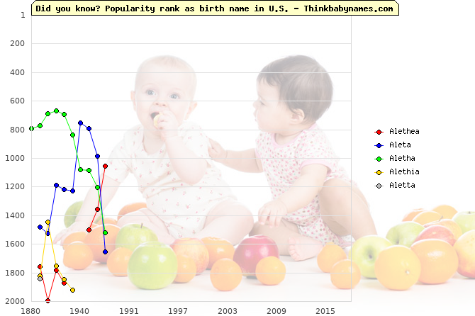 Top 2000 baby names ranking of Alethea, Aleta, Aletha, Alethia, Aletta in U.S.