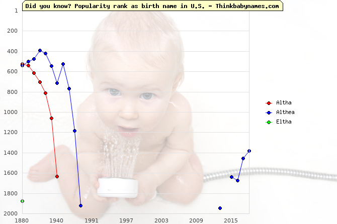 Top 2000 baby names ranking of Altha, Althea, Eltha in U.S.