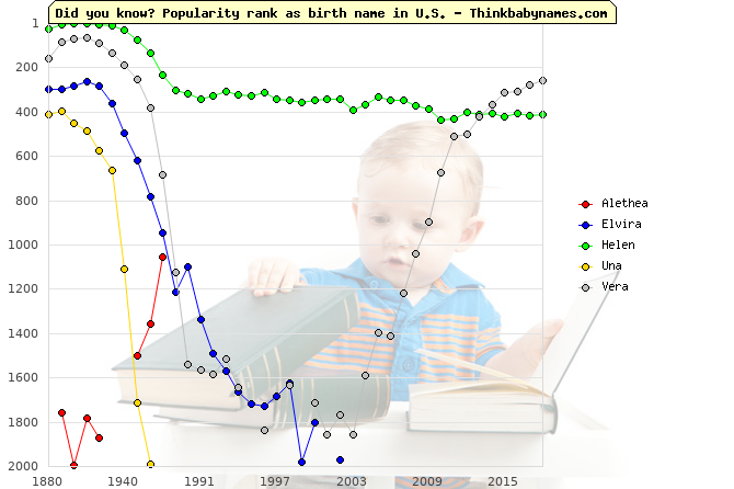 Top 2000 baby names ranking of Truth names: Alethea, Elvira, Helen, Una, Vera