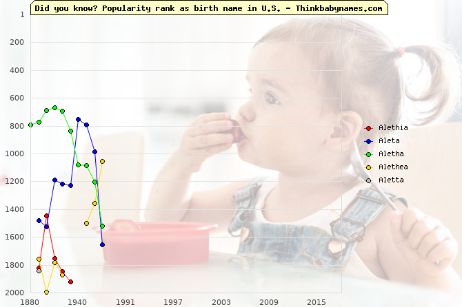 Top 2000 baby names ranking of Alethia, Aleta, Aletha, Alethea, Aletta in U.S.