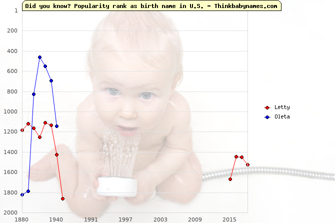 Top 2000 baby names ranking of Letty, Oleta in U.S.