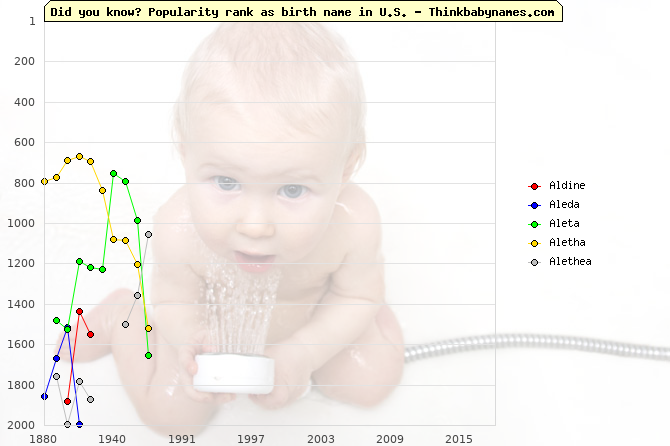 Top 2000 baby names ranking of Aldine, Aleda, Aleta, Aletha, Alethea in U.S.