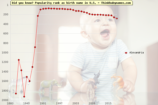 Top 2000 baby names ranking of Alexandria name in U.S.
