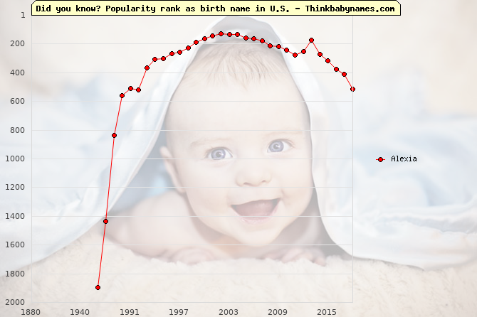 Top 1000 baby names ranking of Alexia name in U.S.