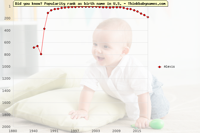 Top 2000 baby names ranking of Alexis name in U.S.