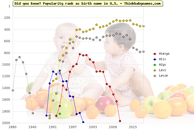 Top 2000 baby names ranking of Alexys, Alix, Alyx, Lexi, Lexie in U.S.