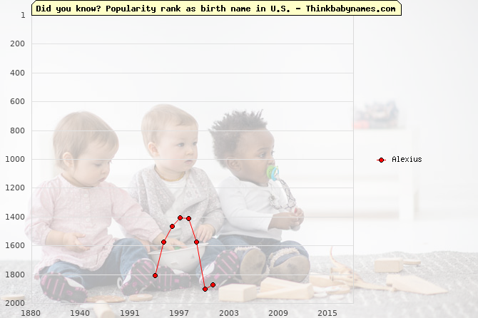 Top 2000 baby names ranking of Alexius name in U.S.